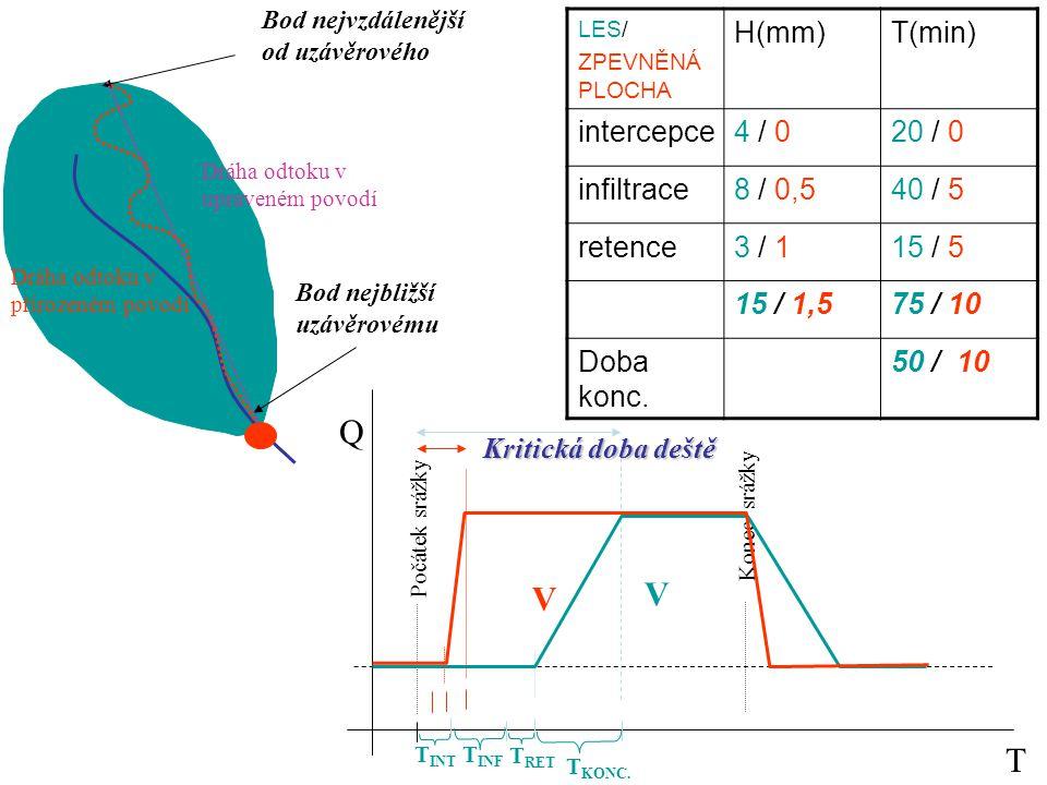 Bod nejbližší uzávěrovému Bod nejvzdálenější od uzávěrového LES/ ZPEVNĚNÁ PLOCHA H(mm)T(min) intercepce4 / 020 / 0 infiltrace8 / 0,540 / 5 retence3 /