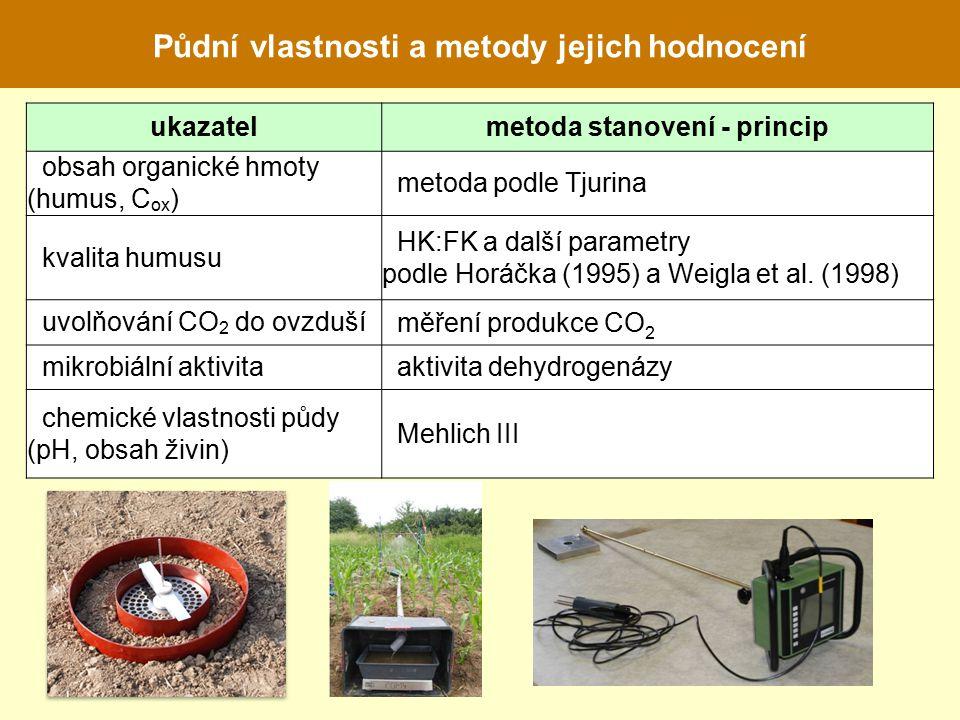 Půdní vlastnosti a metody jejich hodnocení ukazatelmetoda stanovení - princip obsah organické hmoty (humus, C ox ) metoda podle Tjurina kvalita humusu