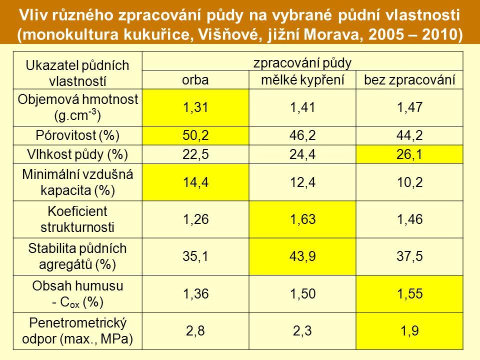 Vliv různého zpracování půdy na vybrané půdní vlastnosti (monokultura kukuřice, Višňové, jižní Morava, 2005 – 2010) Ukazatel půdních vlastností zpracování půdy orbamělké kypřeníbez zpracování Objemová hmotnost (g.cm -3 ) 1,311,411,47 Pórovitost (%)50,246,244,2 Vlhkost půdy (%)22,524,426,1 Minimální vzdušná kapacita (%) 14,412,410,2 Koeficient strukturnosti 1,261,631,46 Stabilita půdních agregátů (%) 35,143,937,5 Obsah humusu - C ox (%) 1,361,501,55 Penetrometrický odpor (max., MPa) 2,82,31,9