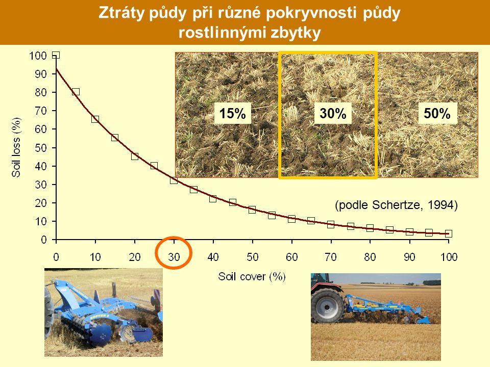 Ztráty půdy při různé pokryvnosti půdy rostlinnými zbytky 15%30%50% (podle Schertze, 1994)
