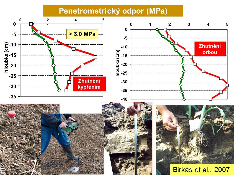 > 3.0 MPa Penetrometrický odpor (MPa) Zhutnění orbou Zhutnění kypřením Birkás et al., 2007