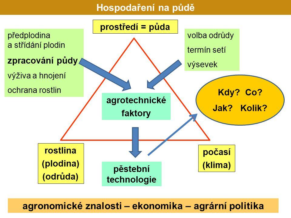 rostlina (plodina) (odrůda) prostředí = půda agrotechnické faktory počasí (klima) předplodina a střídání plodin zpracování půdy výživa a hnojení ochrana rostlin pěstební technologie volba odrůdy termín setí výsevek agronomické znalosti – ekonomika – agrární politika Hospodaření na půdě Kdy.
