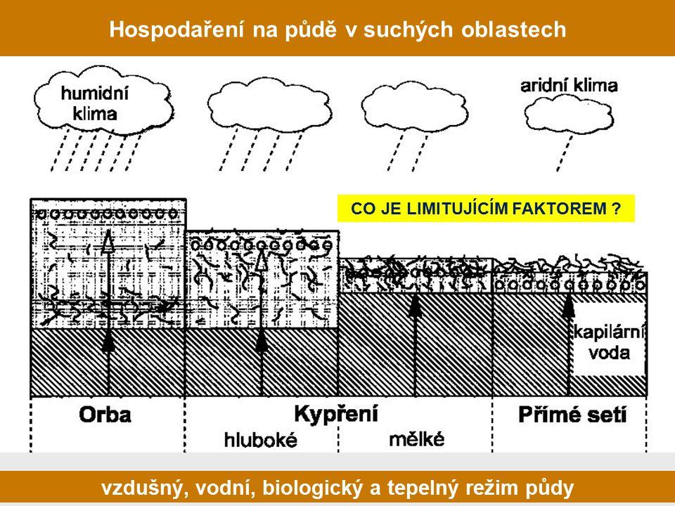 CO JE LIMITUJÍCÍM FAKTOREM ? vzdušný, vodní, biologický a tepelný režim půdy Hospodaření na půdě v suchých oblastech