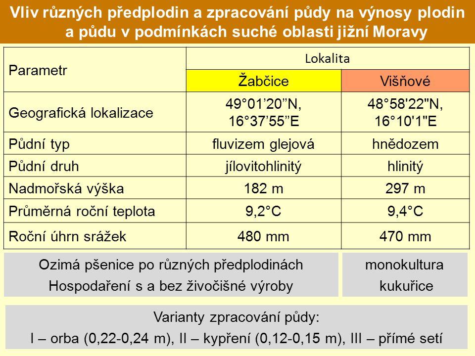Vliv různých předplodin a zpracování půdy na výnosy plodin a půdu v podmínkách suché oblasti jižní Moravy Parametr Lokalita ŽabčiceVišňové Geografická lokalizace 49°01'20''N, 16°37'55''E 48°58 22 N, 16°10 1 E Půdní typfluvizem glejováhnědozem Půdní druhjílovitohlinitýhlinitý Nadmořská výška182 m297 m Průměrná roční teplota9,2°C9,4°C Roční úhrn srážek480 mm470 mm Ozimá pšenice po různých předplodinách Hospodaření s a bez živočišné výroby monokultura kukuřice Varianty zpracování půdy: I – orba (0,22-0,24 m), II – kypření (0,12-0,15 m), III – přímé setí