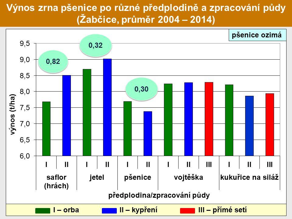 pšenice ozimá 0,82 0,32 0,30 I – orba II – kypření III – přímé setí Výnos zrna pšenice po různé předplodině a zpracování půdy (Žabčice, průměr 2004 – 2014)
