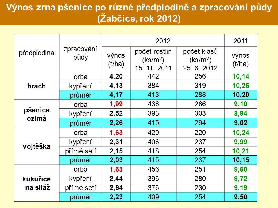 předplodina zpracování půdy 20122011 výnos (t/ha) počet rostlin (ks/m 2 ) 15. 11. 2011 počet klasů (ks/m 2 ) 25. 6. 2012 výnos (t/ha) hrách orba4,2044