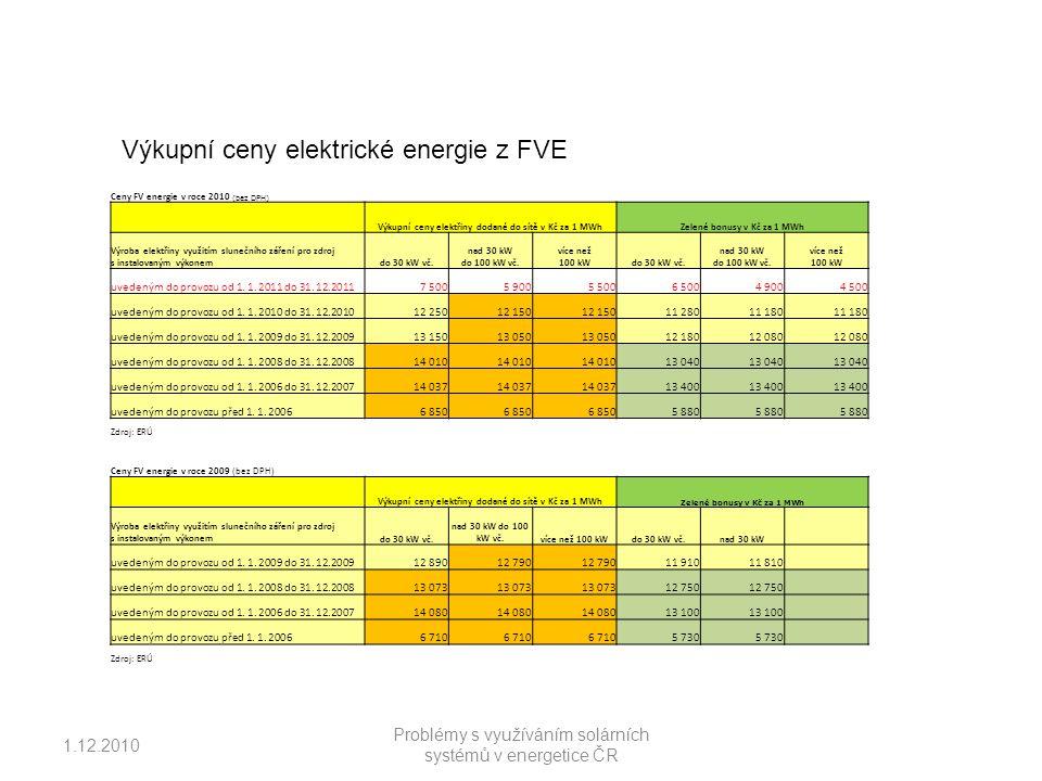 1.12.2010 Problémy s využíváním solárních systémů v energetice ČR Ceny FV energie v roce 2010 (bez DPH) Výkupní ceny elektřiny dodané do sítě v Kč za 1 MWhZelené bonusy v Kč za 1 MWh Výroba elektřiny využitím slunečního záření pro zdroj s instalovaným výkonemdo 30 kW vč.