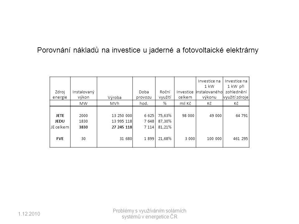 1.12.2010 Problémy s využíváním solárních systémů v energetice ČR Porovnání nákladů na investice u jaderné a fotovoltaické elektrárny Zdroj energie Instalovaný výkonVýroba Doba provozu Roční využití Investice celkem Investice na 1 kW instalovaného výkonu Investice na 1 kW při zohlednění využití zdroje MWMVhhod.%mil KčKč JETE2000 13 250 000 6 62575,63% 98 000 49 000 64 791 JEDU1830 13 995 118 7 64887,30% JE celkem3830 27 245 118 7 11481,21% FVE30 31 680 1 89921,68% 3 000 100 000 461 295