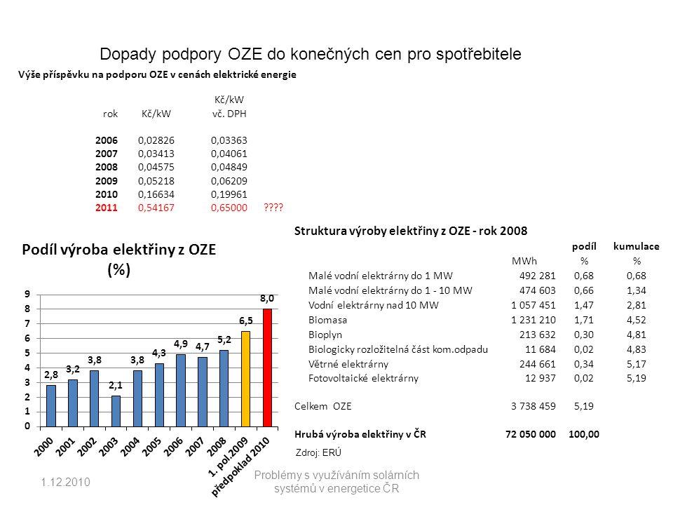 1.12.2010 Problémy s využíváním solárních systémů v energetice ČR Výše příspěvku na podporu OZE v cenách elektrické energie Kč/kW rokKč/kWvč.
