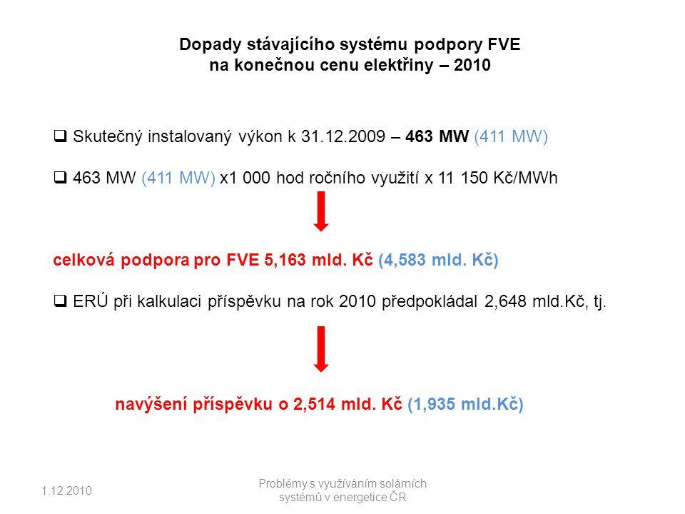1.12.2010 Problémy s využíváním solárních systémů v energetice ČR Dopady stávajícího systému podpory FVE na konečnou cenu elektřiny – 2010  Skutečný instalovaný výkon k 31.12.2009 – 463 MW (411 MW)  463 MW (411 MW) x1 000 hod ročního využití x 11 150 Kč/MWh celková podpora pro FVE 5,163 mld.