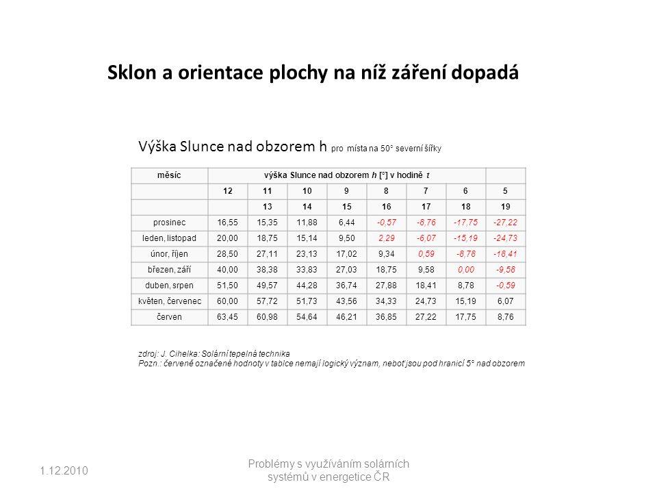 1.12.2010 Problémy s využíváním solárních systémů v energetice ČR - kombinace klasických zdrojů energií cena za j.