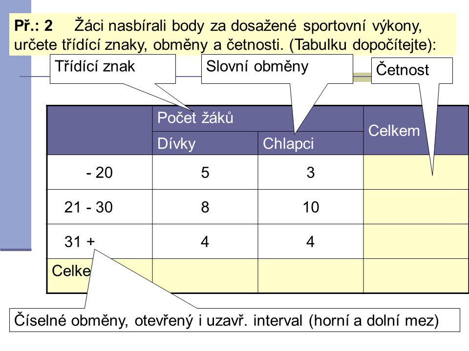 Počet žáků Celkem DívkyChlapci - 2053 21 - 30810 31 +44 Celkem Př.: 2 Žáci nasbírali body za dosažené sportovní výkony, určete třídící znaky, obměny a četnosti.