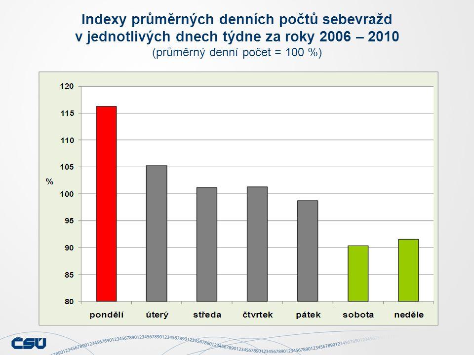 Indexy průměrných denních počtů sebevražd v jednotlivých dnech týdne za roky 2006 – 2010 (průměrný denní počet = 100 %)