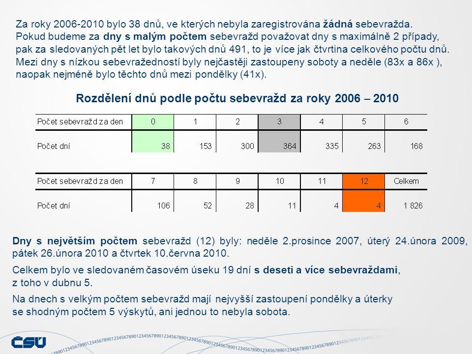 Za roky 2006-2010 bylo 38 dnů, ve kterých nebyla zaregistrována žádná sebevražda. Pokud budeme za dny s malým počtem sebevražd považovat dny s maximál