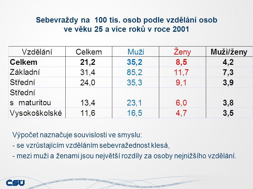 Výpočet naznačuje souvislosti ve smyslu: - se vzrůstajícím vzděláním sebevražednost klesá, - mezi muži a ženami jsou největší rozdíly za osoby nejnižš