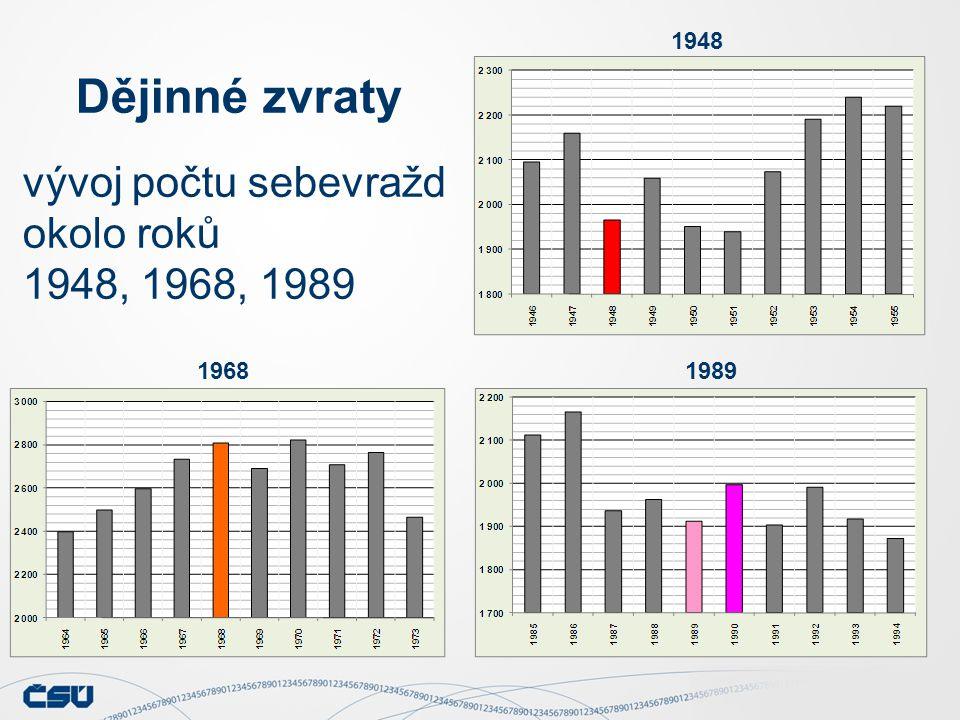 Dějinné zvraty vývoj počtu sebevražd okolo roků 1948, 1968, 1989 1948 19681989
