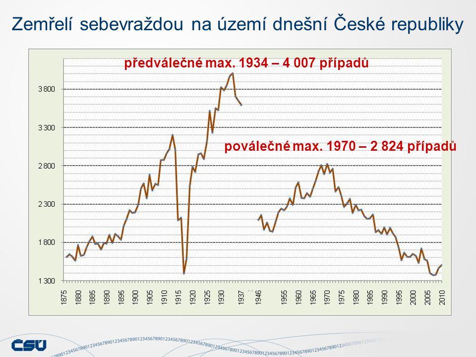 Zemřelí sebevraždou na území dnešní České republiky předválečné max. 1934 – 4 007 případů poválečné max. 1970 – 2 824 případů