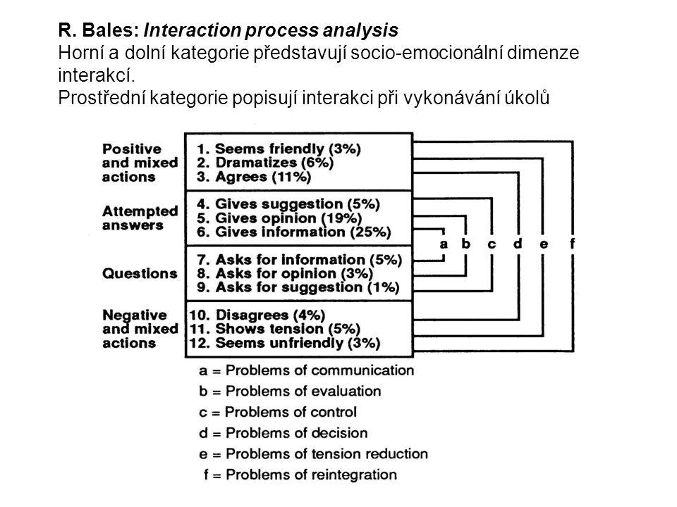 R. Bales: Interaction process analysis Horní a dolní kategorie představují socio-emocionální dimenze interakcí. Prostřední kategorie popisují interakc
