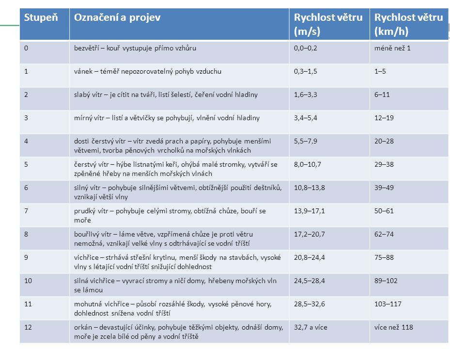 POČASÍ 6) ZONÁLNÍ ROZLOŽENÍ TLAKU V LEDNU A ČERVENCI (ZDROJ: DE BLIJ, H. A KOL., 2004) 6)