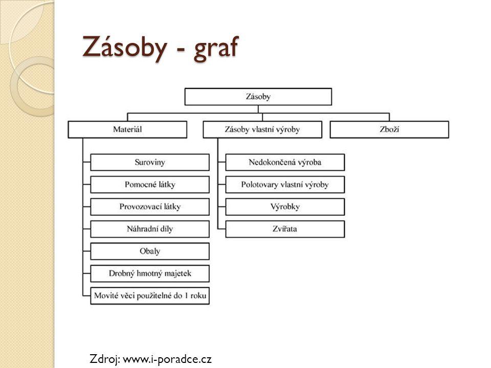 Zásoby - graf Zdroj: www.i-poradce.cz