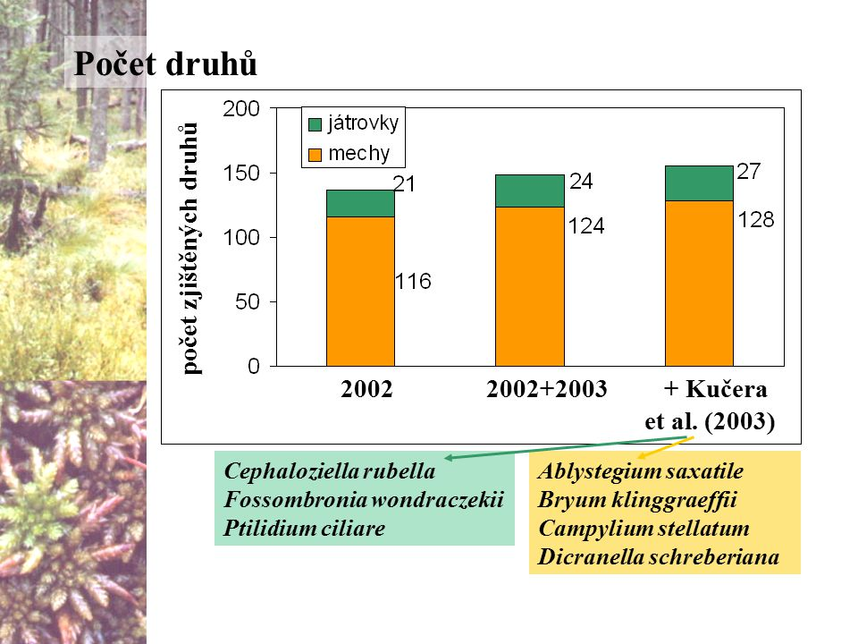 Počet druhů počet zjištěných druhů 2002 2002+2003 + Kučera et al.