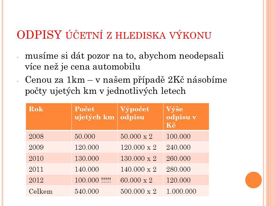 ODPISY ÚČETNÍ Z HLEDISKA VÝKONU - musíme si dát pozor na to, abychom neodepsali více než je cena automobilu - Cenou za 1km – v našem případě 2Kč násobíme počty ujetých km v jednotlivých letech RokPočet ujetých km Výpočet odpisu Výše odpisu v Kč 200850.00050.000 x 2100.000 2009120.000120.000 x 2240.000 2010130.000130.000 x 2260.000 2011140.000140.000 x 2280.000 2012100.000 !!!!!60.000 x 2120.000 Celkem540.000500.000 x 21.000.000