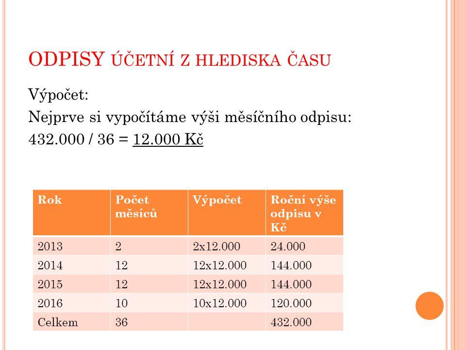ODPISY ÚČETNÍ Z HLEDISKA ČASU Výpočet: Nejprve si vypočítáme výši měsíčního odpisu: 432.000 / 36 = 12.000 Kč RokPočet měsíců VýpočetRoční výše odpisu v Kč 201322x12.00024.000 20141212x12.000144.000 20151212x12.000144.000 20161010x12.000120.000 Celkem36432.000