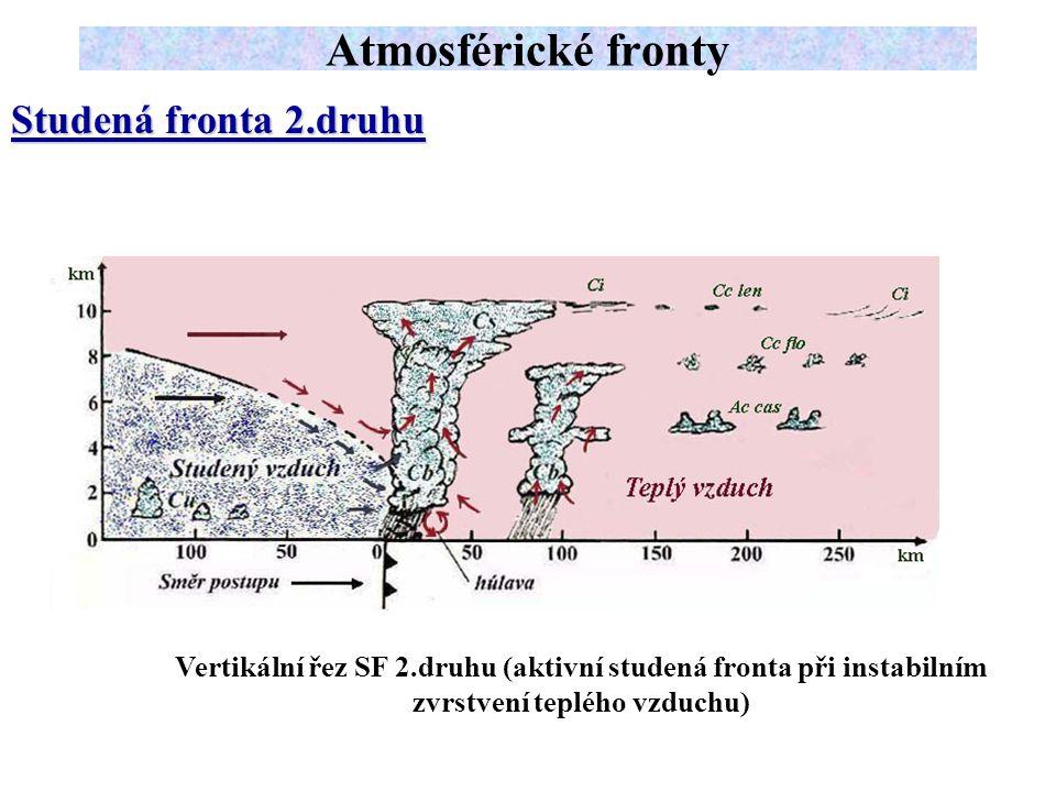 Studená fronta 2.druhu Atmosférické fronty Vertikální řez SF 2.druhu (aktivní studená fronta při instabilním zvrstvení teplého vzduchu)