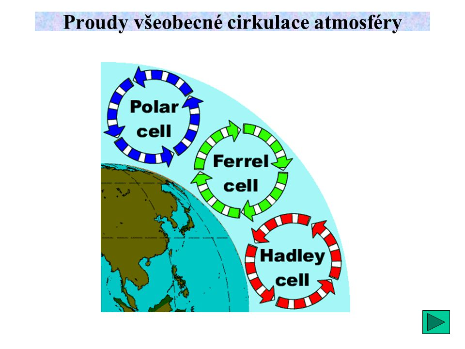 Cyklonální útvary 1.cyklona - mohutný vír, směr proudění proti směru pohybu ručiček hodinových.