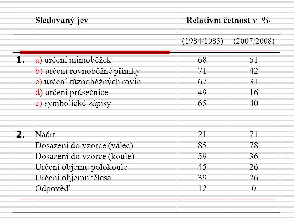 Sledovaný jevRelativní četnost v % (1984/1985)(2007/2008) 1. a) určení mimoběžek b) určení rovnoběžné přímky c) určení různoběžných rovin d) určení pr