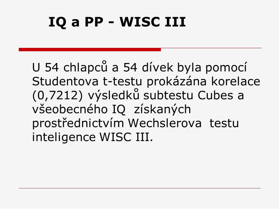 U 54 chlapců a 54 dívek byla pomocí Studentova t-testu prokázána korelace (0,7212) výsledků subtestu Cubes a všeobecného IQ získaných prostřednictvím Wechslerova testu inteligence WISC III.