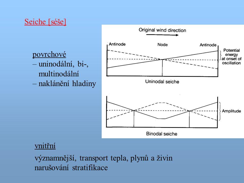 Seiche [séše] povrchové – uninodální, bi-, multinodální – naklánění hladiny vnitřní významnější, transport tepla, plynů a živin narušování stratifikac