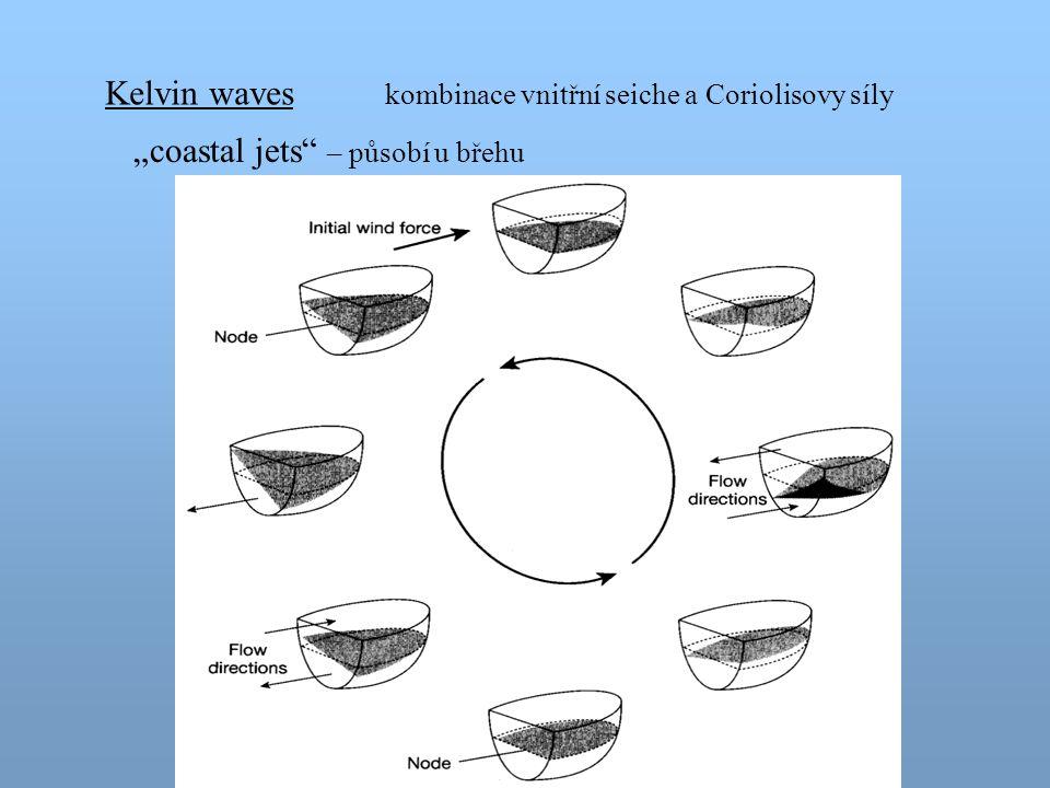 """Kelvin waves kombinace vnitřní seiche a Coriolisovy síly """"coastal jets"""" – působí u břehu"""