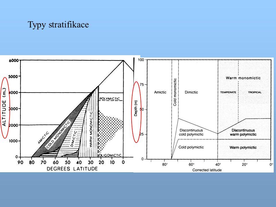 Stabilita stratifikace Jak určit, zda se jezero míchá nebo ne.