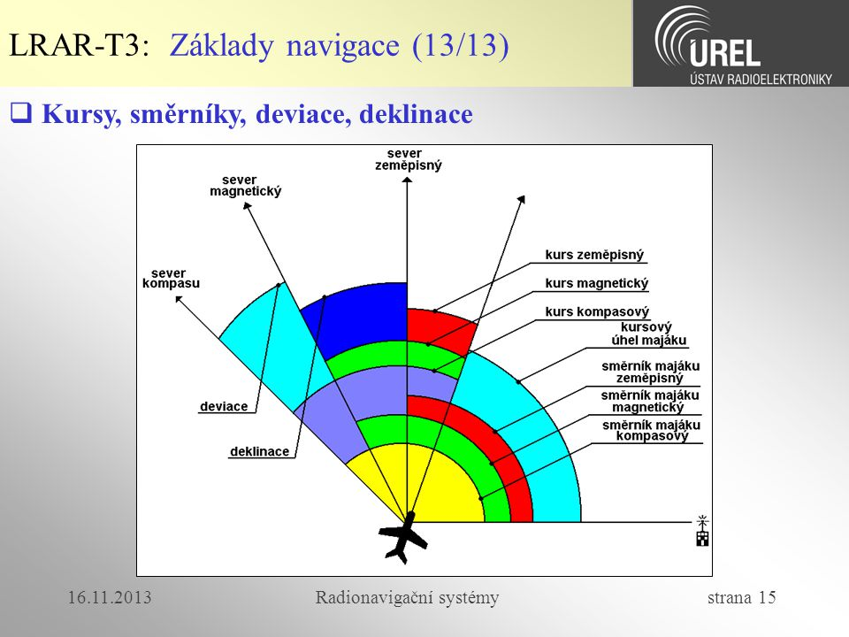 16.11.2013Radionavigační systémy strana 15 LRAR-T3: Základy navigace (13/13)  Kursy, směrníky, deviace, deklinace