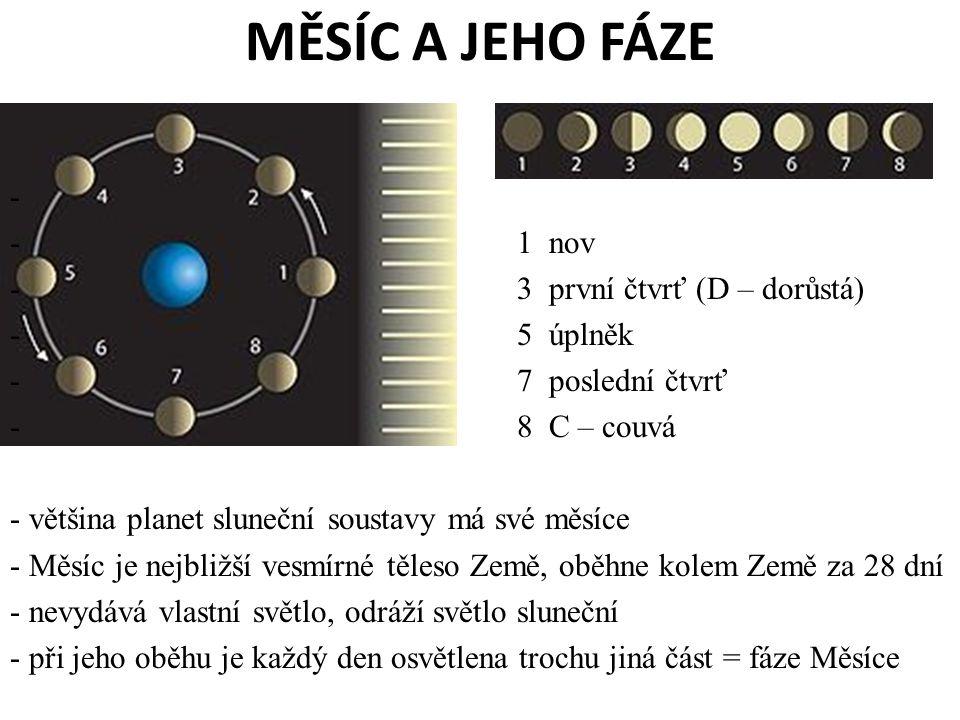 MĚSÍC A JEHO FÁZE - - 1 nov - 3 první čtvrť (D – dorůstá) - 5 úplněk - 7 poslední čtvrť - 8 C – couvá - většina planet sluneční soustavy má své měsíce