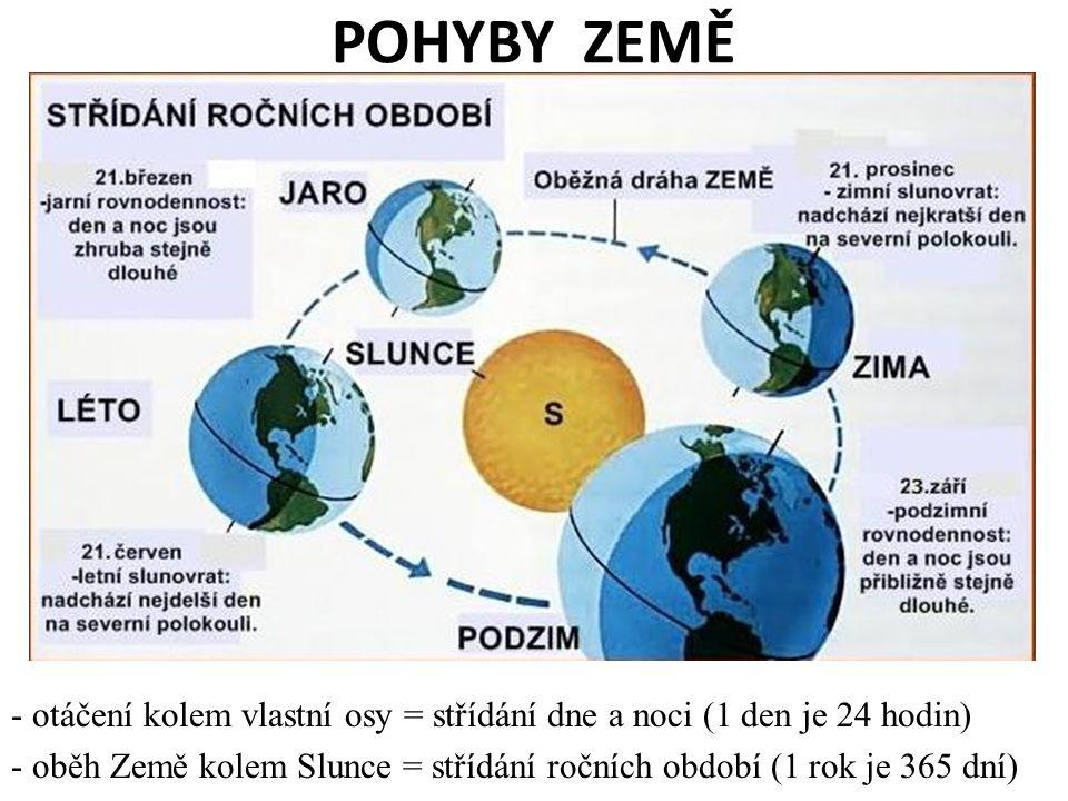 POHYBY ZEMĚ - otáčení kolem vlastní osy = střídání dne a noci (1 den je 24 hodin) - oběh Země kolem Slunce = střídání ročních období (1 rok je 365 dní