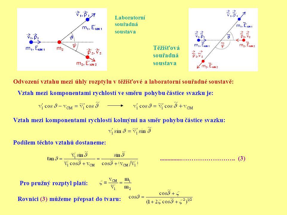 Rovnici (3) můžeme přepsat do tvaru: Pro pružný rozptyl platí:..............…………………….. (3) Podílem těchto vztahů dostaneme: Odvození vztahu mezi úhly