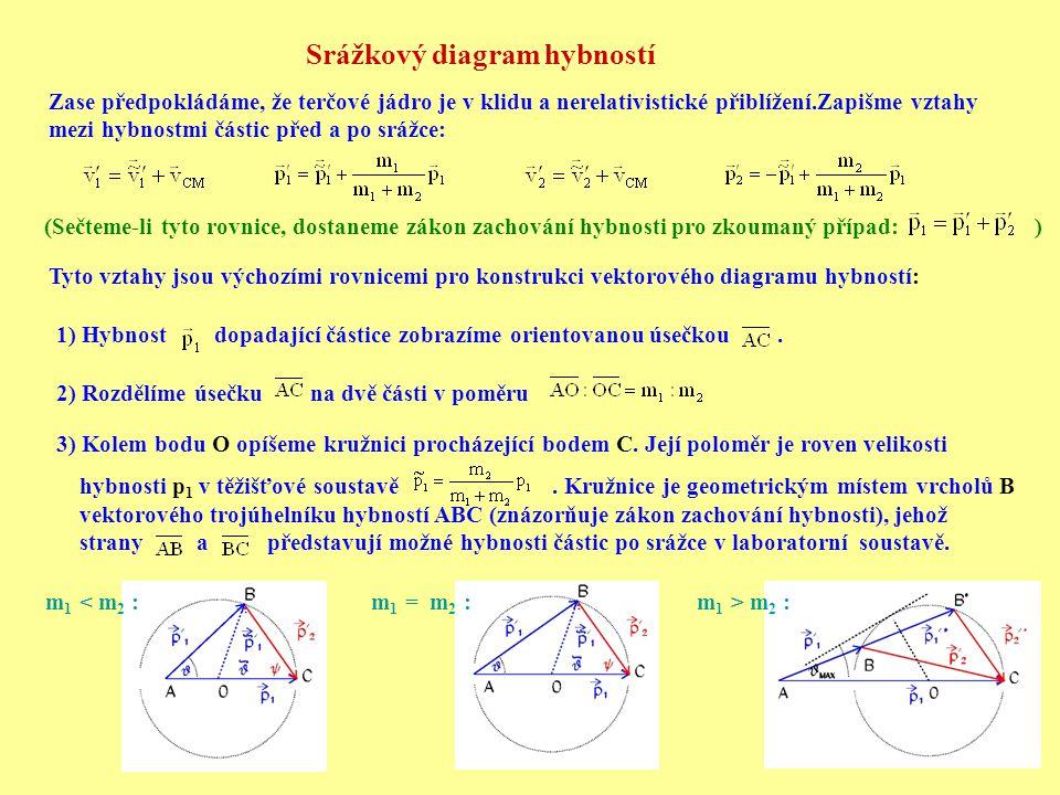 Srážkový diagram hybností Zase předpokládáme, že terčové jádro je v klidu a nerelativistické přiblížení.Zapišme vztahy mezi hybnostmi částic před a po