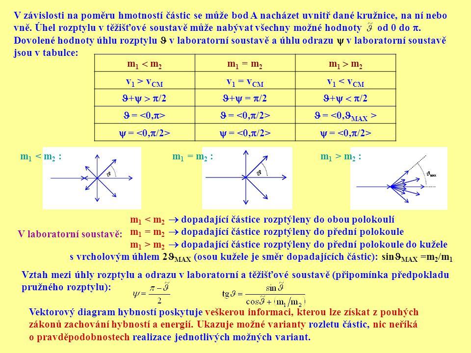 V závislosti na poměru hmotností částic se může bod A nacházet uvnitř dané kružnice, na ní nebo vně. Úhel rozptylu v těžišťové soustavě může nabývat v