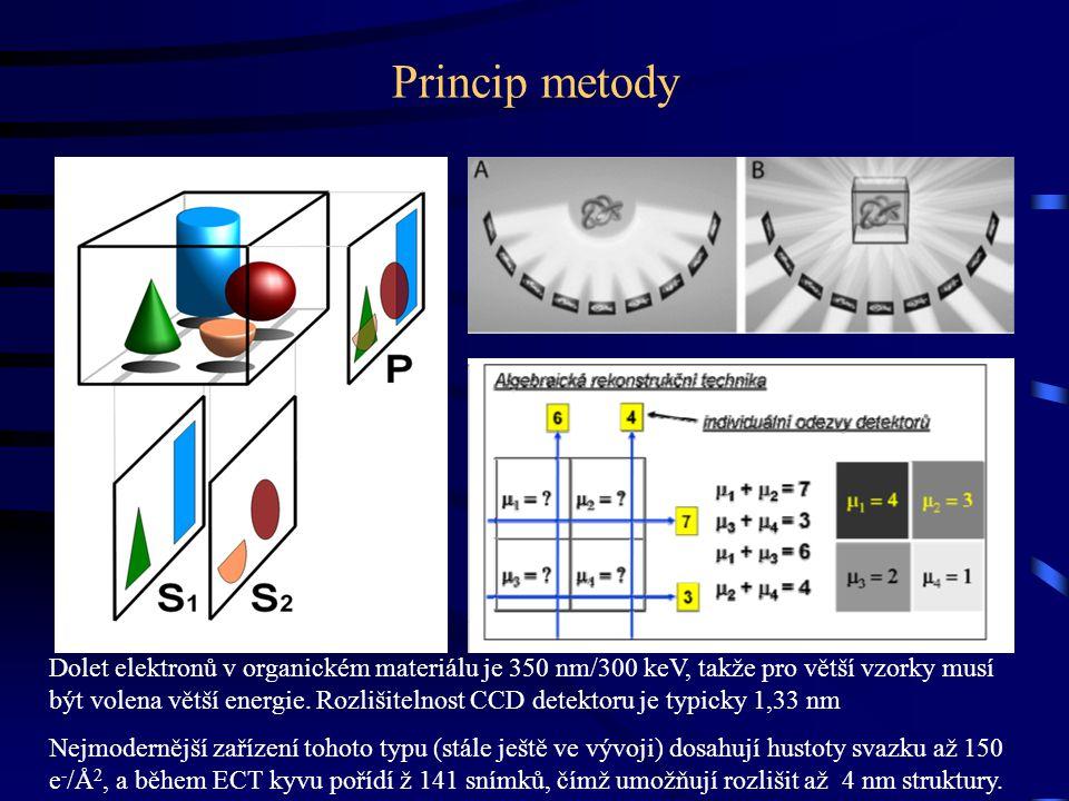 Princip metody Dolet elektronů v organickém materiálu je 350 nm/300 keV, takže pro větší vzorky musí být volena větší energie.
