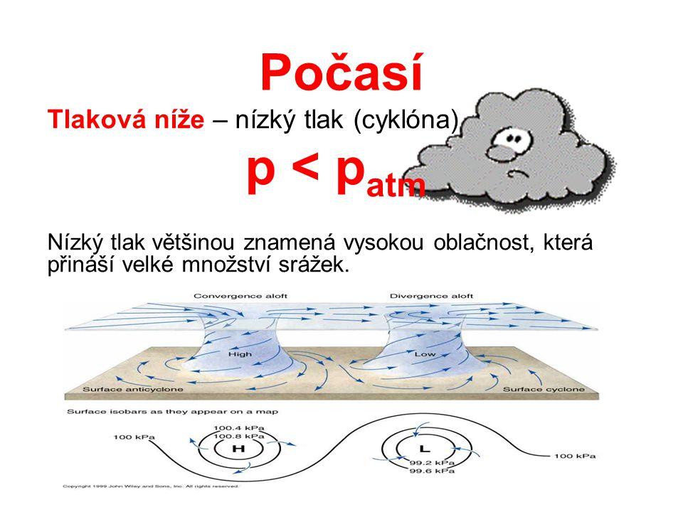 Počasí Tlaková níže – nízký tlak (cyklóna) p < p atm Nízký tlak většinou znamená vysokou oblačnost, která přináší velké množství srážek.