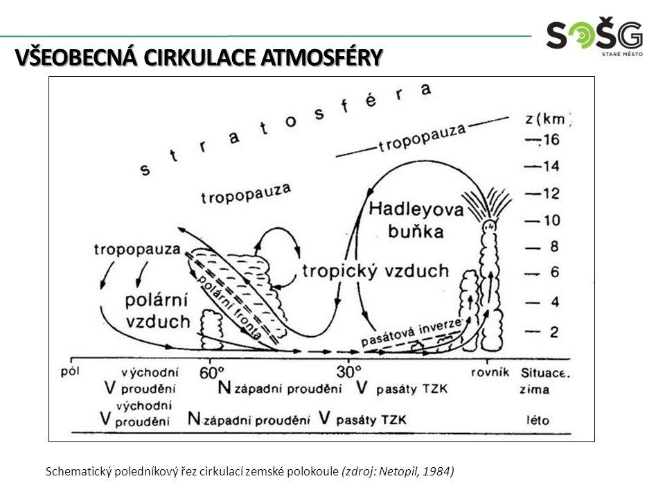 VŠEOBECNÁ CIRKULACE ATMOSFÉRY Schematický poledníkový řez cirkulací zemské polokoule (zdroj: Netopil, 1984)