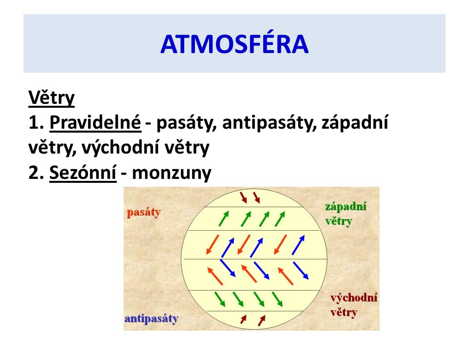 ATMOSFÉRA Větry 1. Pravidelné - pasáty, antipasáty, západní větry, východní větry 2. Sezónní - monzuny