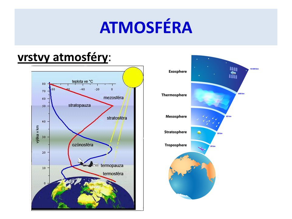 ATMOSFÉRA vrstvy atmosféry: