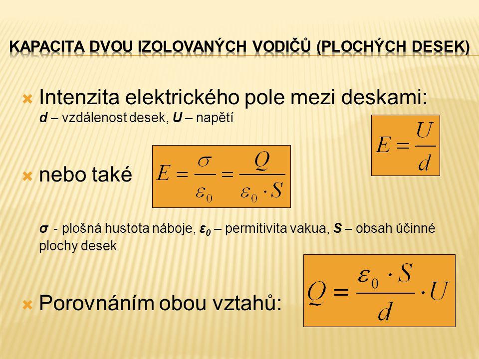  Intenzita elektrického pole mezi deskami: d – vzdálenost desek, U – napětí  nebo také σ - plošná hustota náboje, ε 0 – permitivita vakua, S – obsah