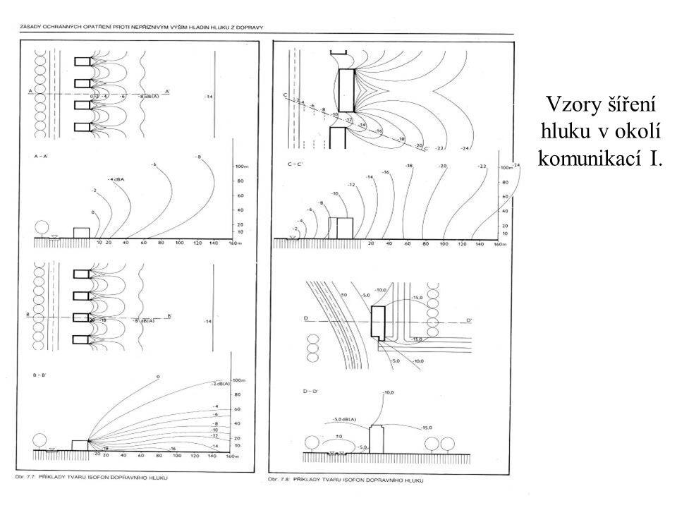 Vzory šíření hluku v okolí komunikací I.