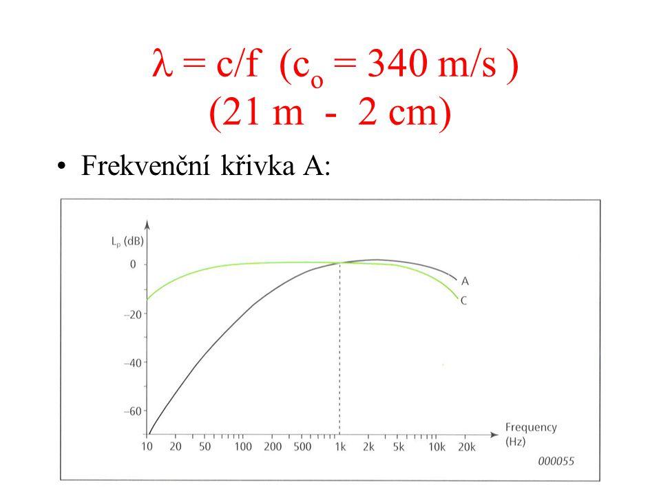 = c/f (c o = 340 m/s ) (21 m - 2 cm) Frekvenční křivka A: