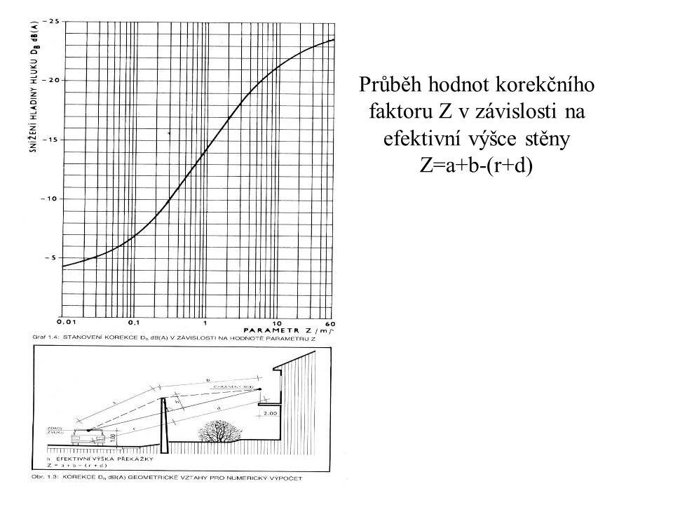 Průběh hodnot korekčního faktoru Z v závislosti na efektivní výšce stěny Z=a+b-(r+d)