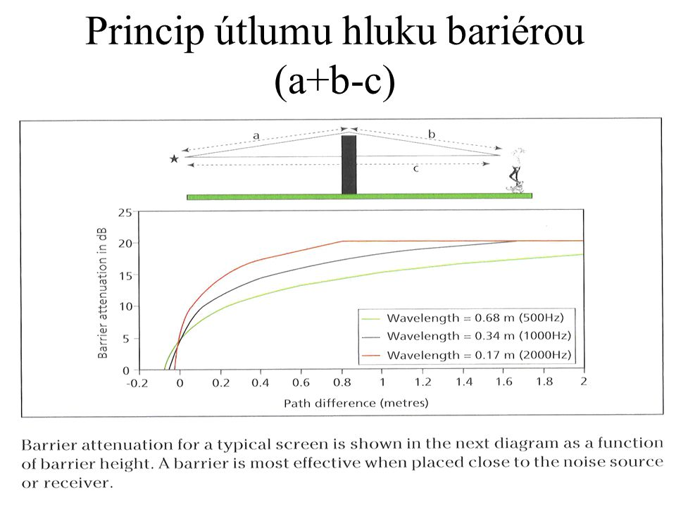 Princip útlumu hluku bariérou (a+b-c)
